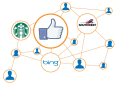 【SNSマーケティング】Facebookの有効活用で集客と売り上げを向上する!