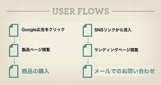 userflows