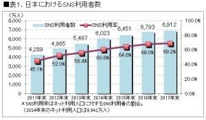 日本のSNSの利用率グラフ